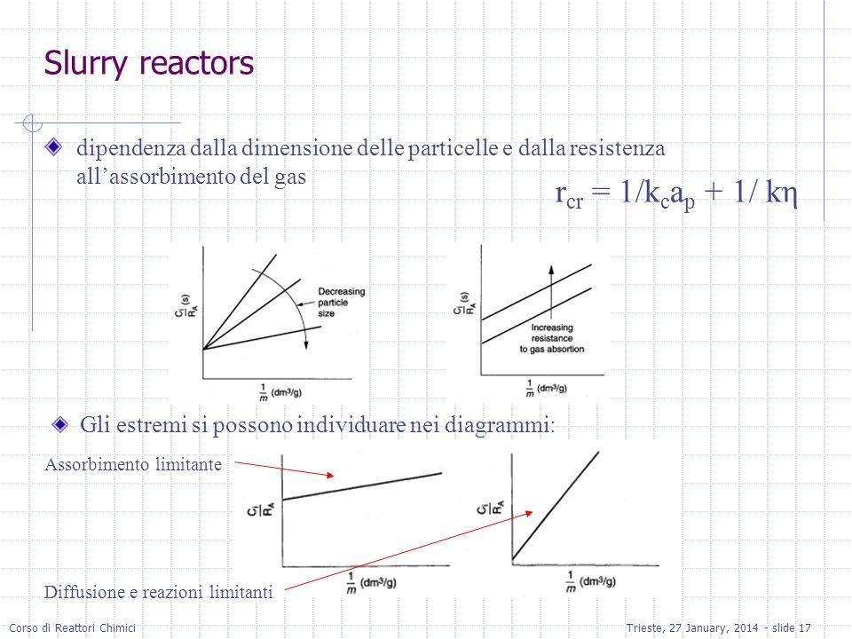 Slurry reactors rcr = 1/kcap + 1/ kη