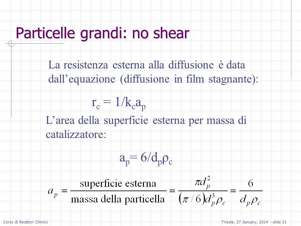 Particelle grandi: no shear