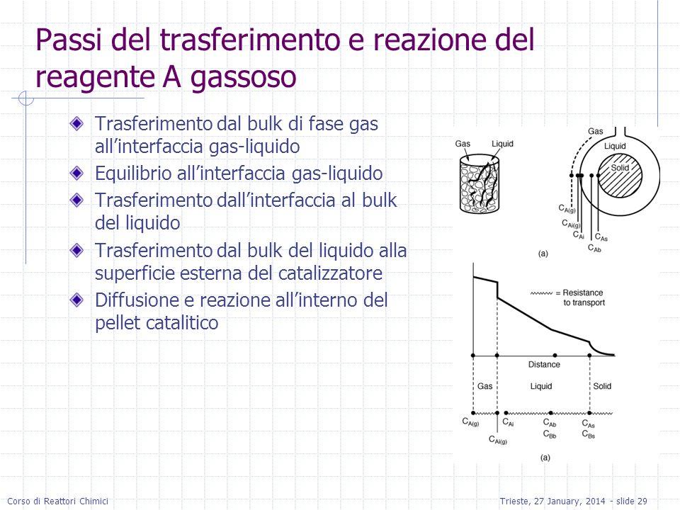 Passi del trasferimento e reazione del reagente A gassoso