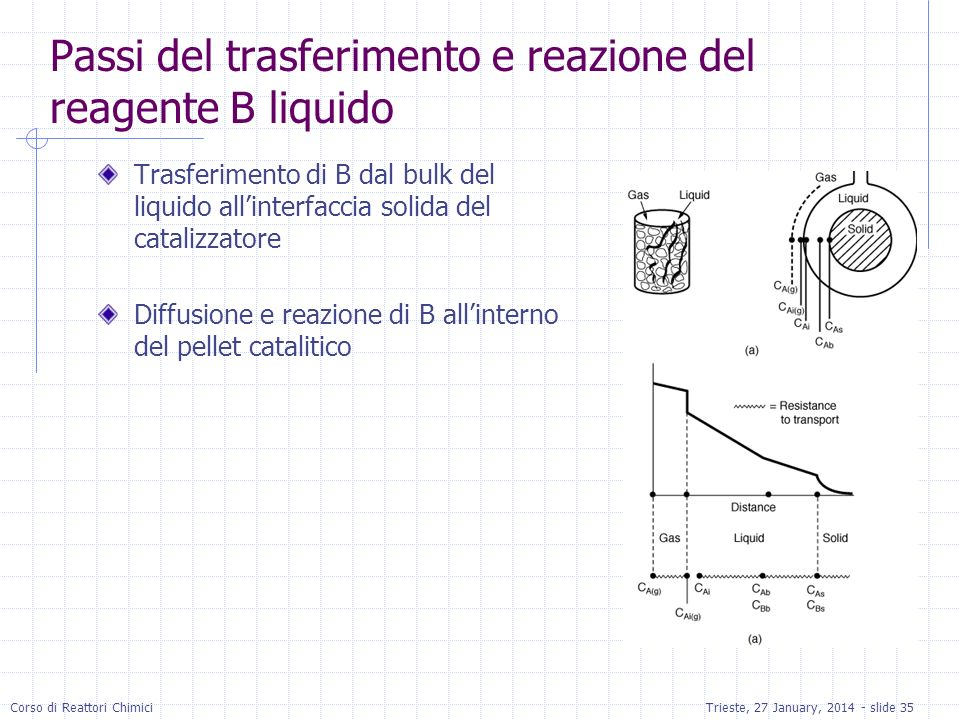 Passi del trasferimento e reazione del reagente B liquido