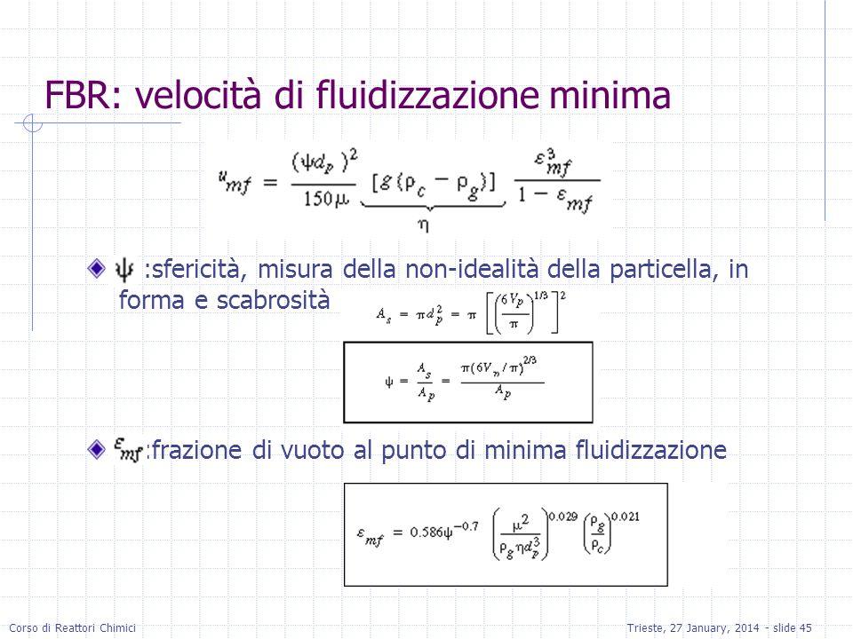 FBR: velocità di fluidizzazione minima