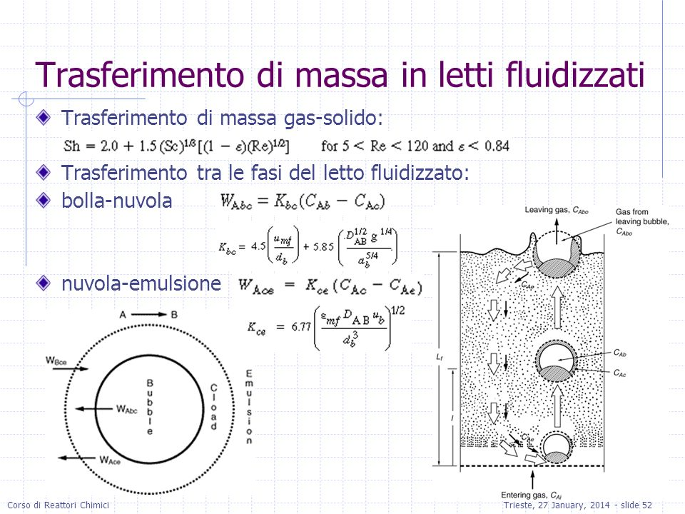 Trasferimento di massa in letti fluidizzati