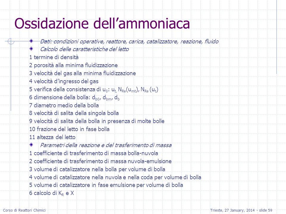 Ossidazione dell'ammoniaca