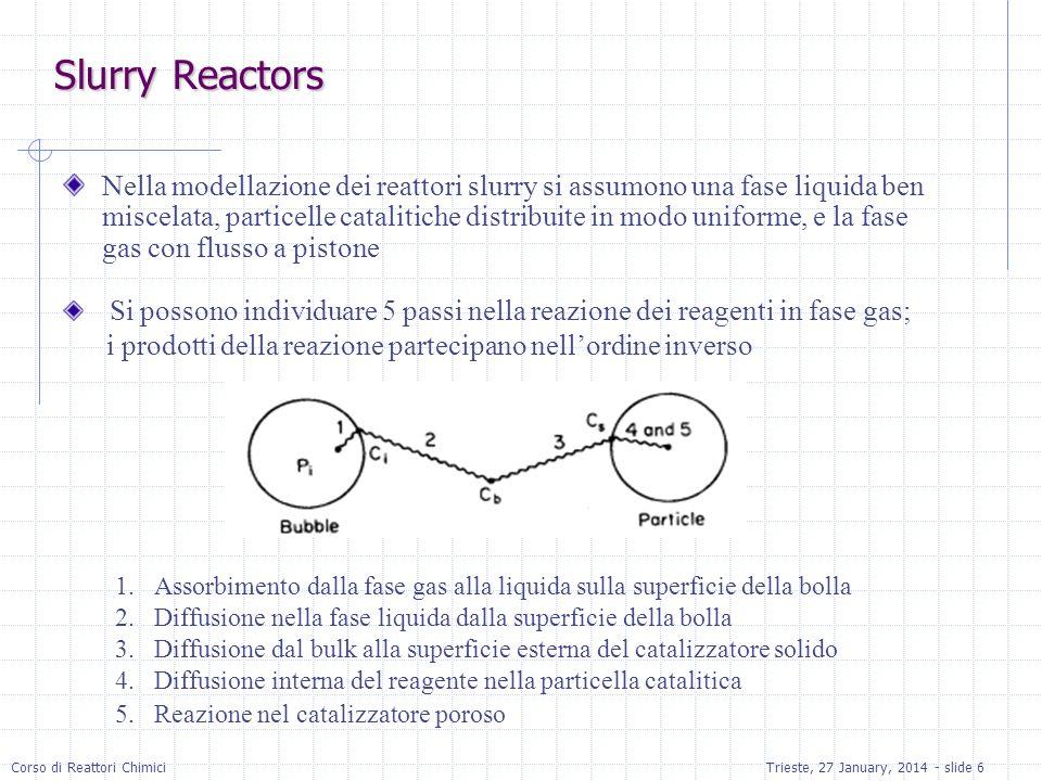 Slurry Reactors