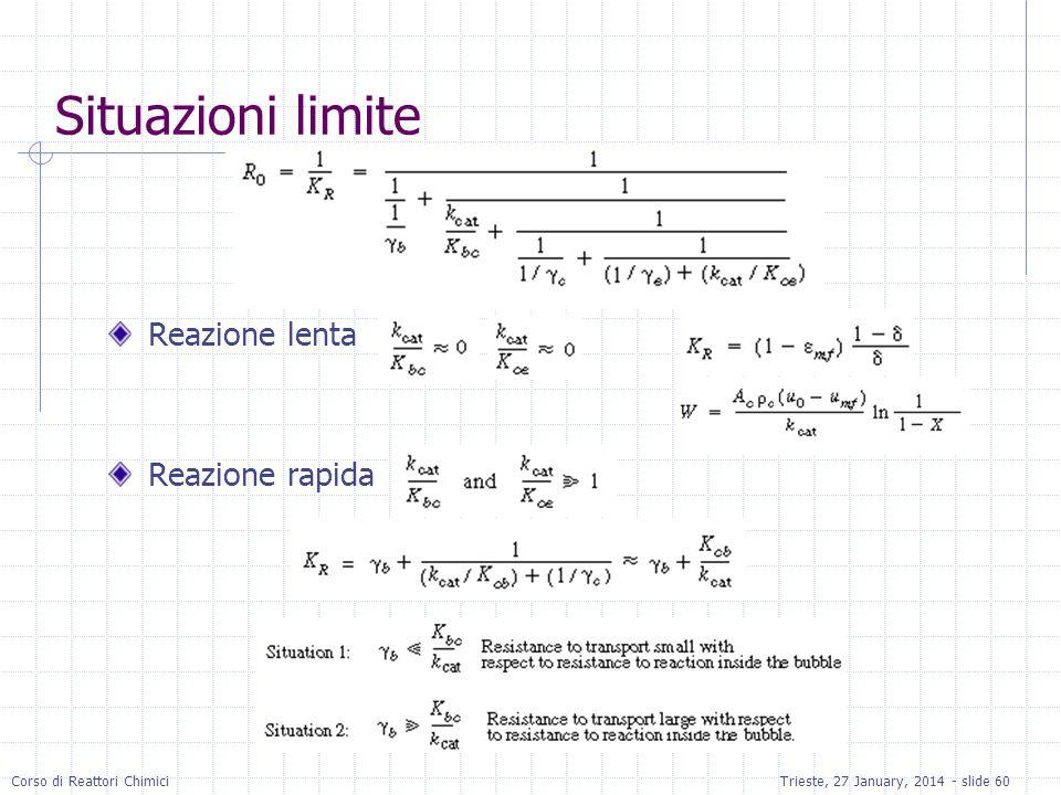 Situazioni limite Reazione lenta Reazione rapida