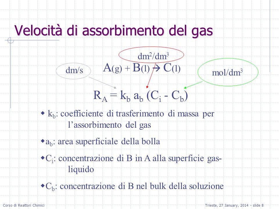Velocità di assorbimento del gas