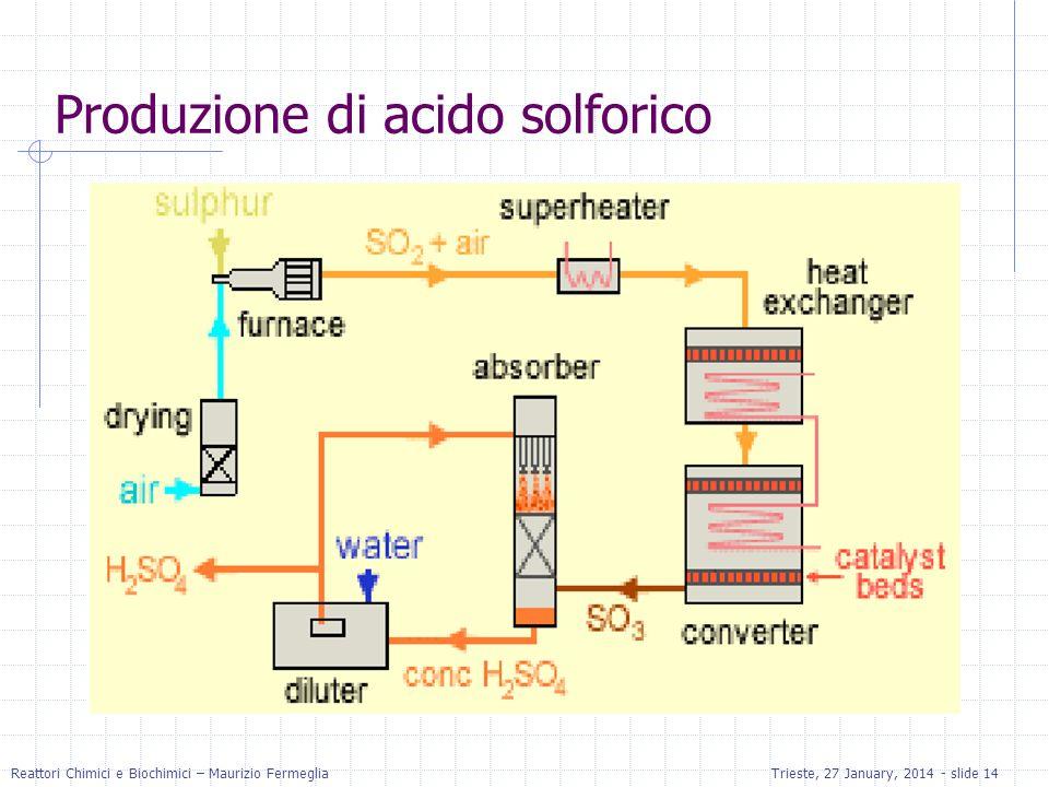 Produzione di acido solforico
