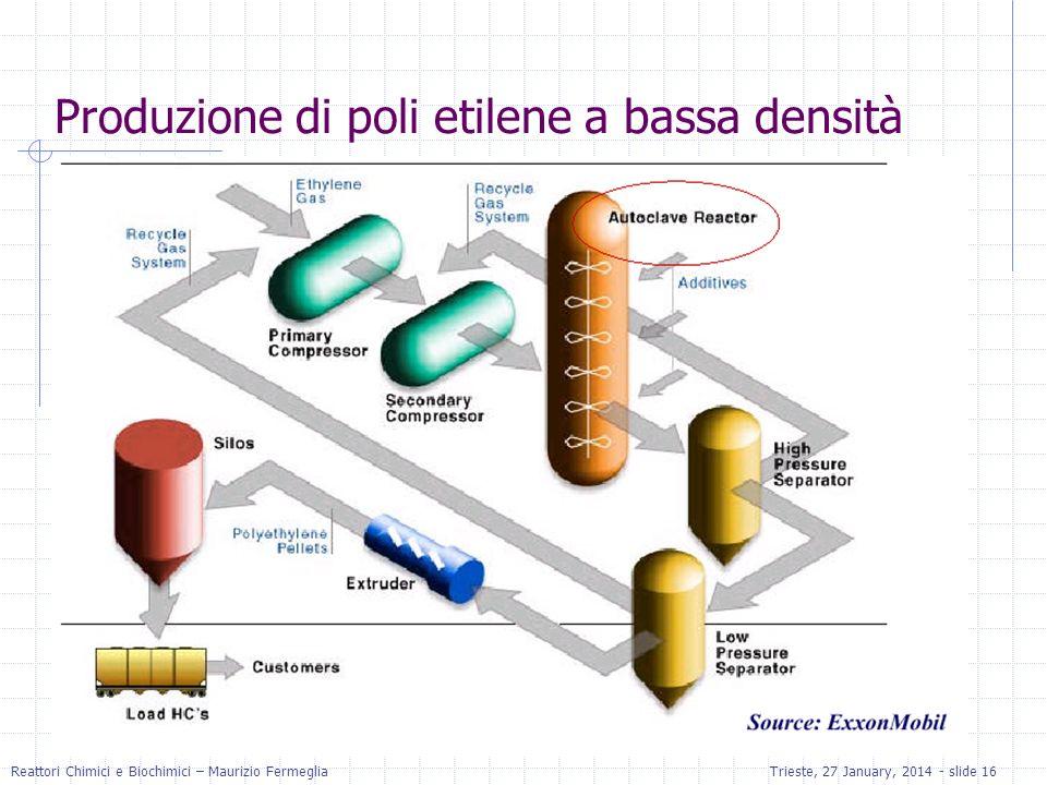 Produzione di poli etilene a bassa densità