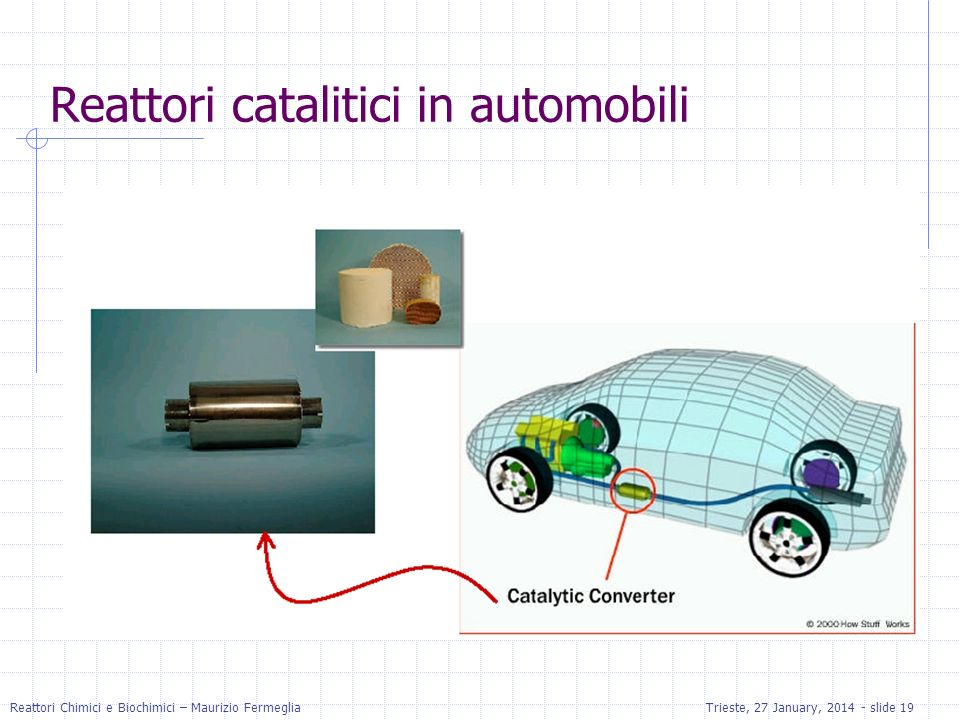 Reattori catalitici in automobili