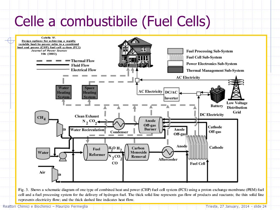 Celle a combustibile (Fuel Cells)