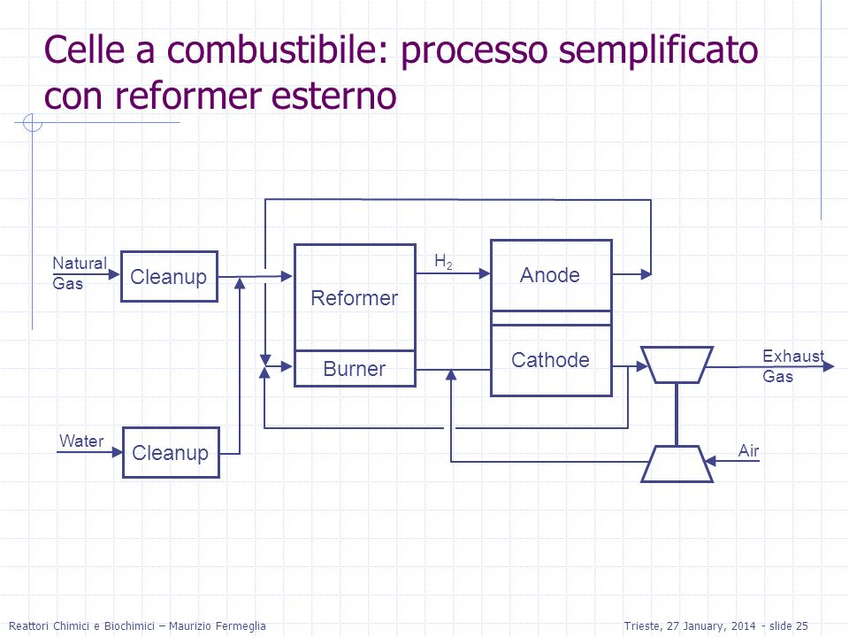 Celle a combustibile: processo semplificato con reformer esterno