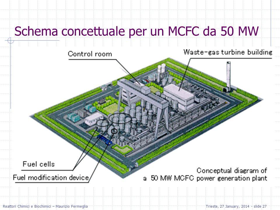 Schema concettuale per un MCFC da 50 MW