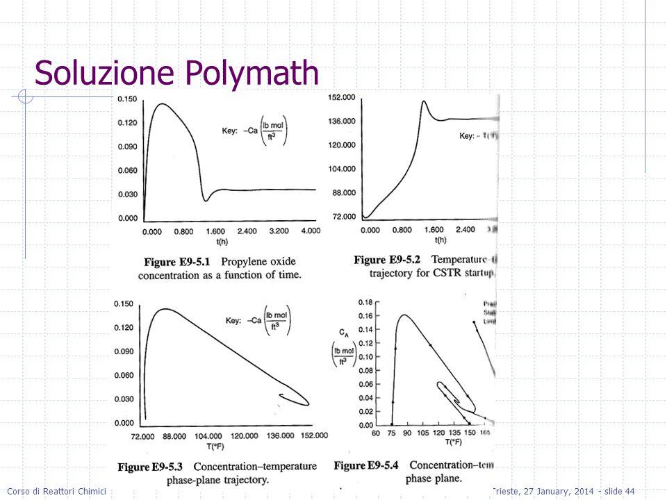 Soluzione Polymath