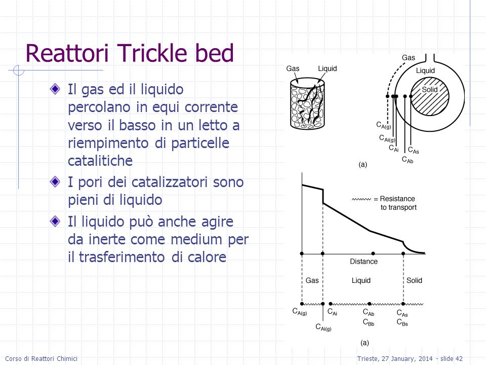Reattori Trickle bed Il gas ed il liquido percolano in equi corrente verso il basso in un letto a riempimento di particelle catalitiche.