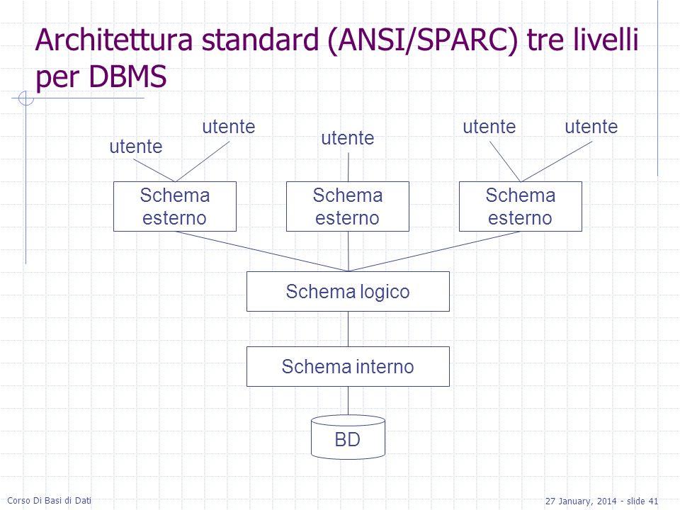 Architettura standard (ANSI/SPARC) tre livelli per DBMS