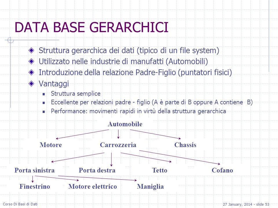 DATA BASE GERARCHICI Struttura gerarchica dei dati (tipico di un file system) Utilizzato nelle industrie di manufatti (Automobili)