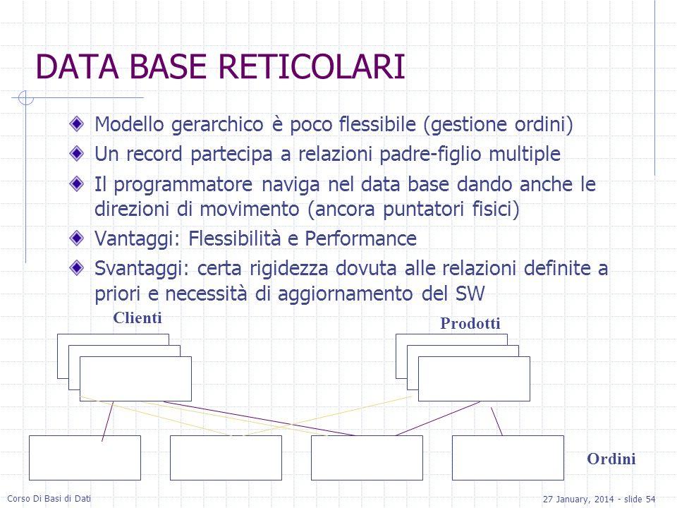 DATA BASE RETICOLARI Modello gerarchico è poco flessibile (gestione ordini) Un record partecipa a relazioni padre-figlio multiple.