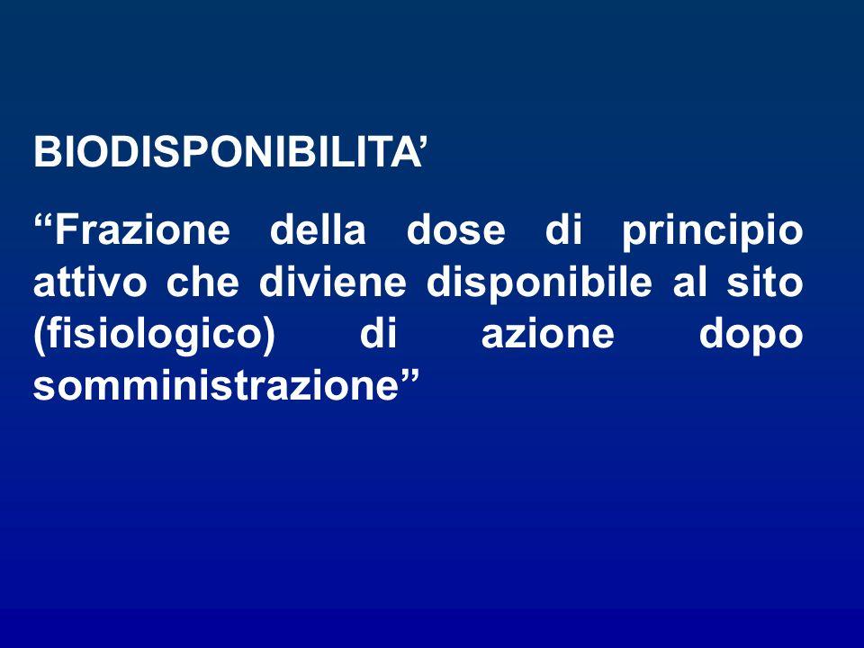 BIODISPONIBILITA' Frazione della dose di principio attivo che diviene disponibile al sito (fisiologico) di azione dopo somministrazione