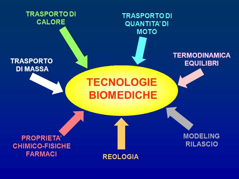 TECNOLOGIE BIOMEDICHE