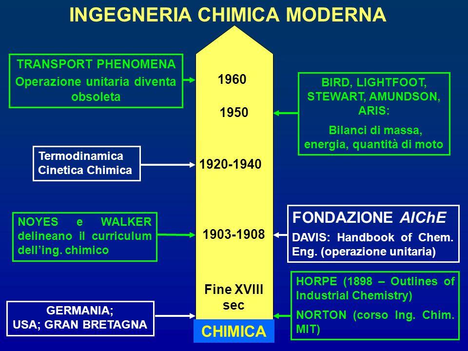 INGEGNERIA CHIMICA MODERNA