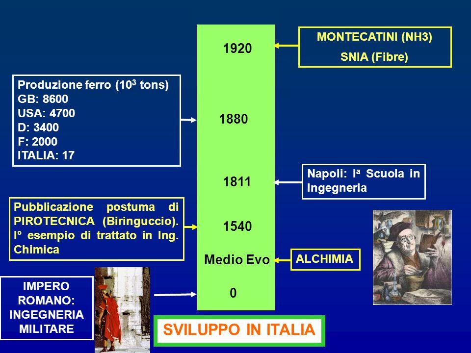SVILUPPO IN ITALIA 1920 1880 1811 1540 Medio Evo MONTECATINI (NH3)