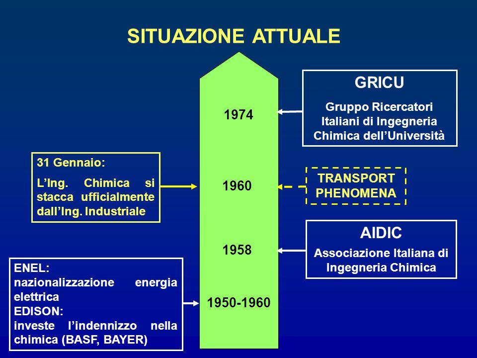 SITUAZIONE ATTUALE GRICU AIDIC 1974 1960 1958 1950-1960