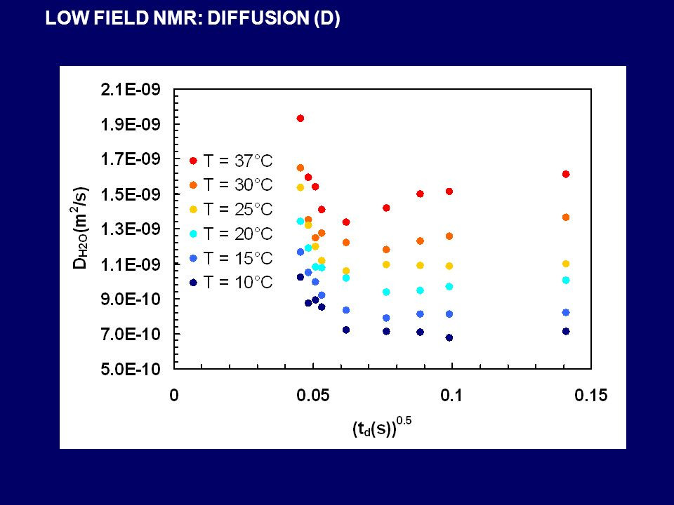 LOW FIELD NMR: DIFFUSION (D)