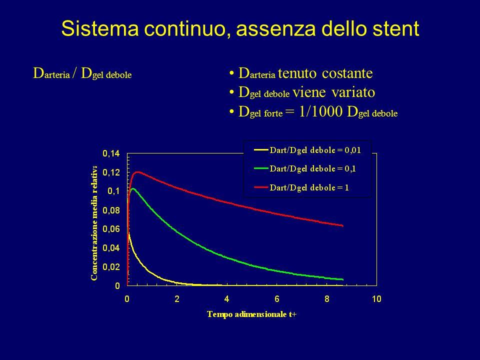Sistema continuo, assenza dello stent