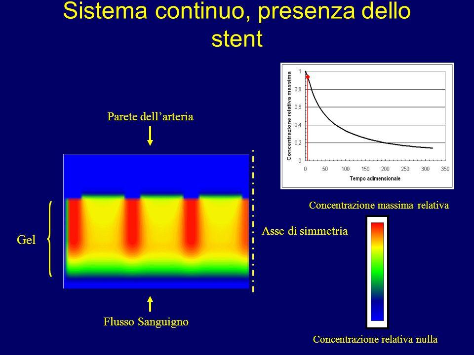 Sistema continuo, presenza dello stent