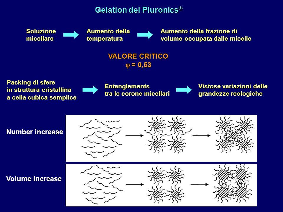 Gelation dei Pluronics®