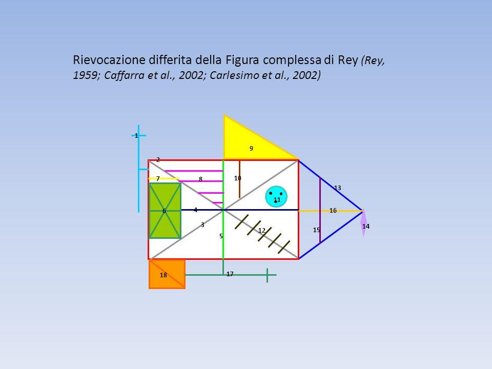 Rievocazione differita della Figura complessa di Rey (Rey, 1959; Caffarra et al., 2002; Carlesimo et al., 2002)