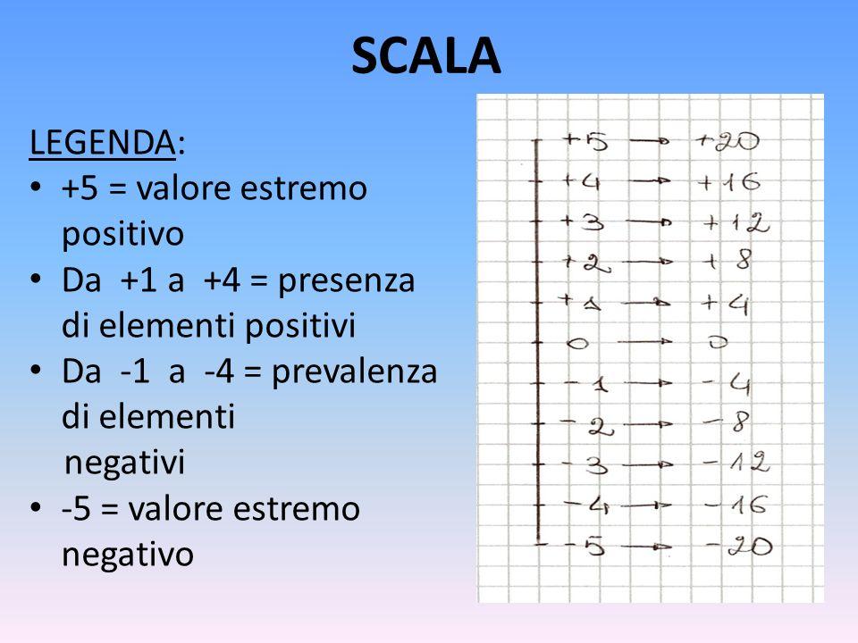 SCALA LEGENDA: +5 = valore estremo positivo