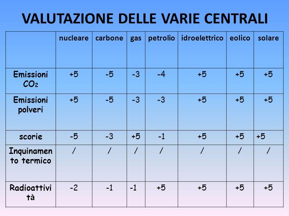VALUTAZIONE DELLE VARIE CENTRALI