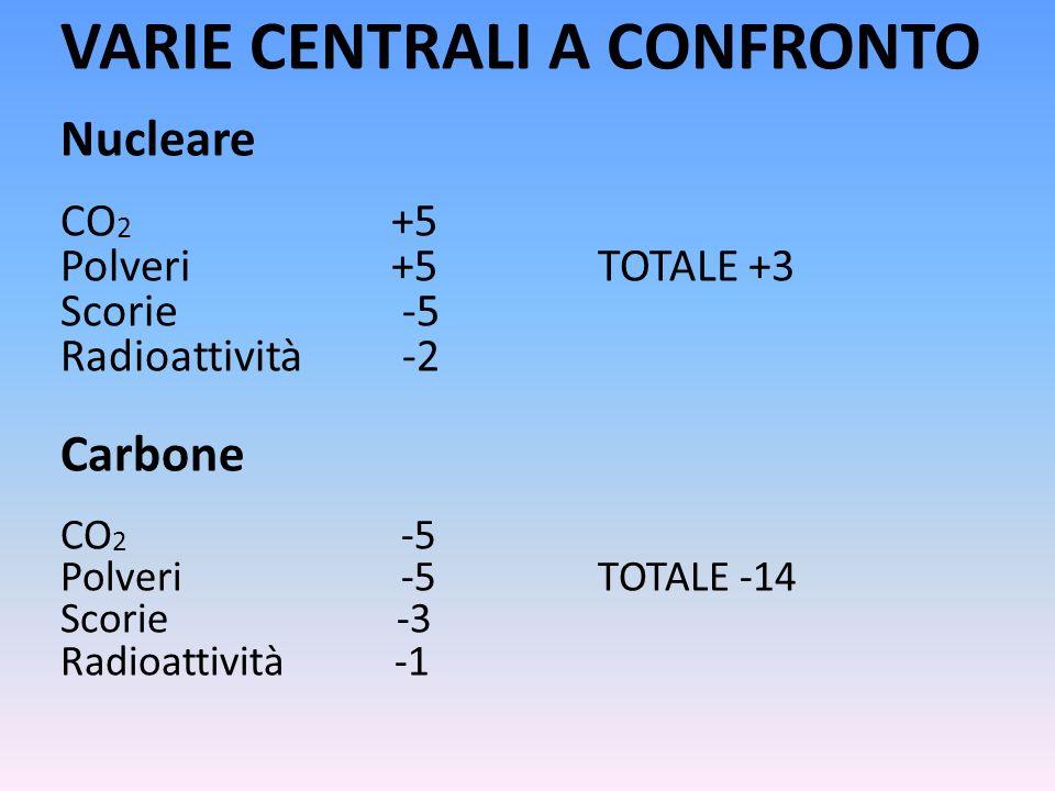 VARIE CENTRALI A CONFRONTO