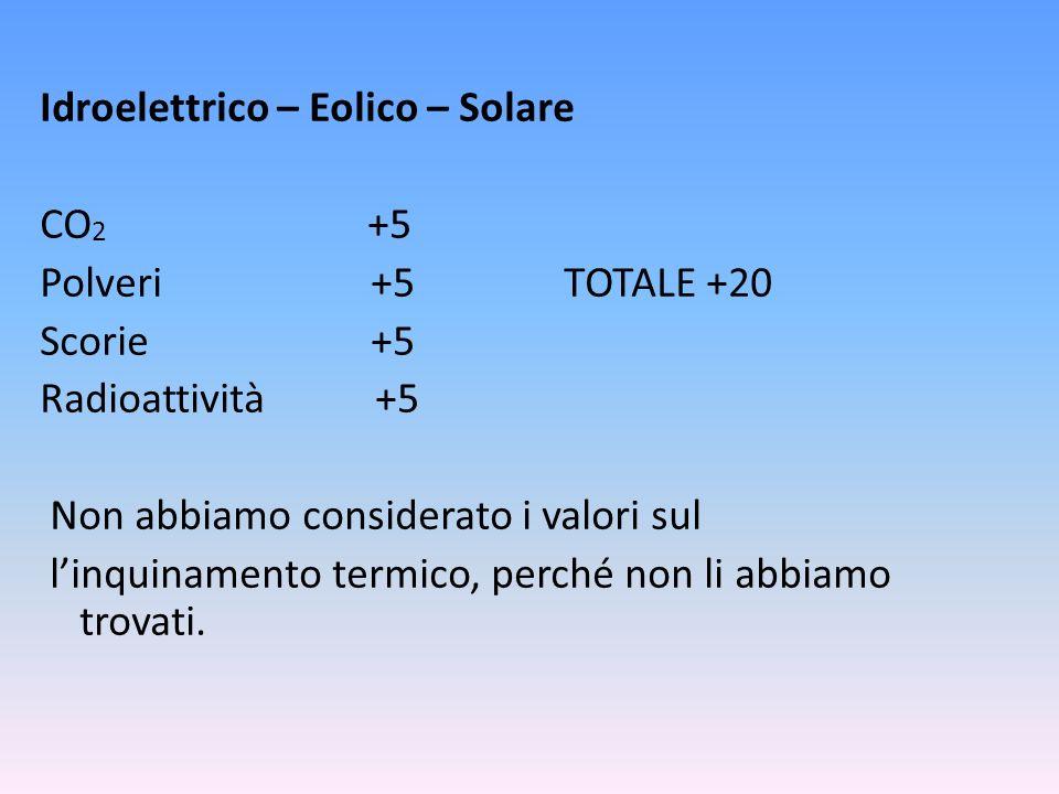 Idroelettrico – Eolico – Solare