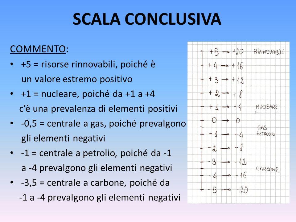 SCALA CONCLUSIVA COMMENTO: +5 = risorse rinnovabili, poiché è