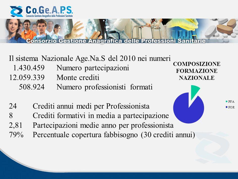 Il sistema Nazionale Age.Na.S del 2010 nei numeri
