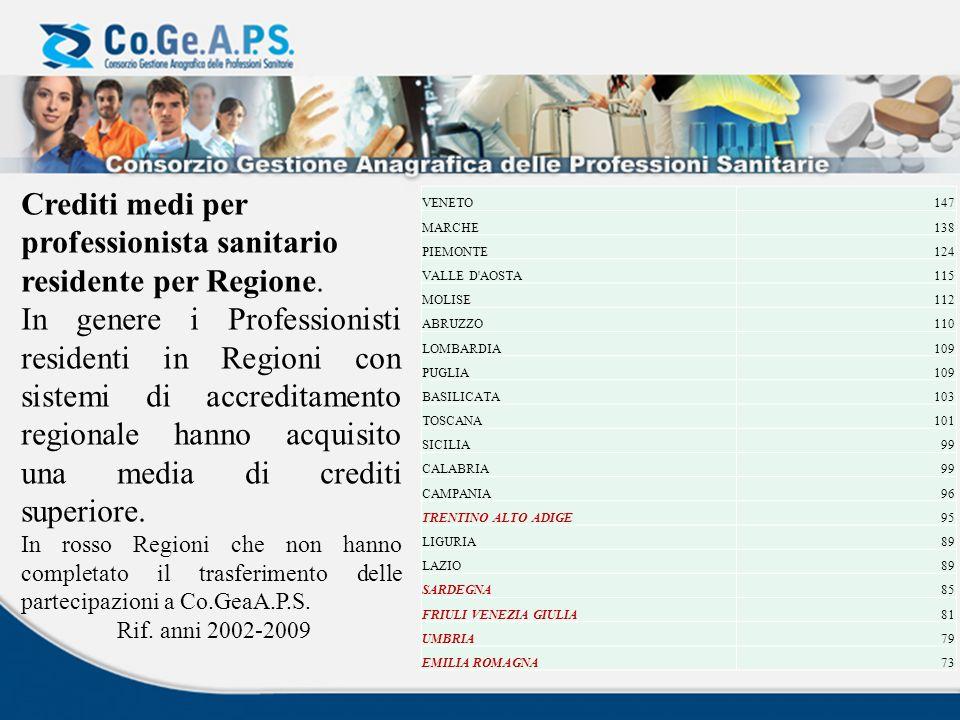 Crediti medi per professionista sanitario residente per Regione.
