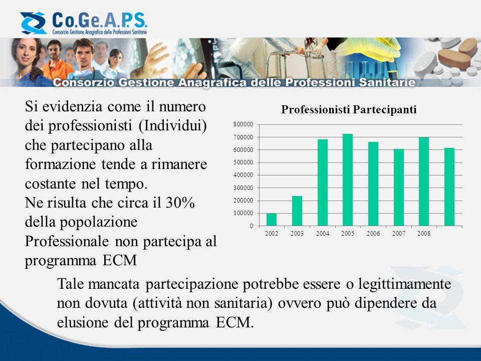 Si evidenzia come il numero dei professionisti (Individui) che partecipano alla formazione tende a rimanere costante nel tempo.
