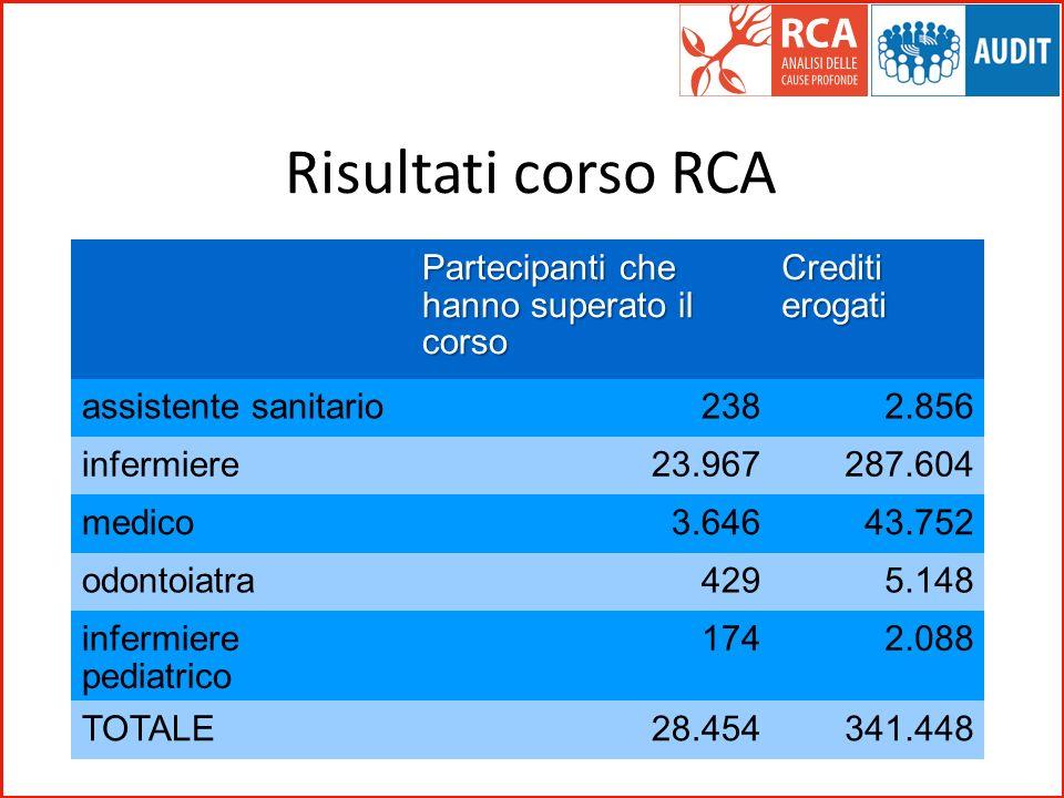 Risultati corso RCA Partecipanti che hanno superato il corso