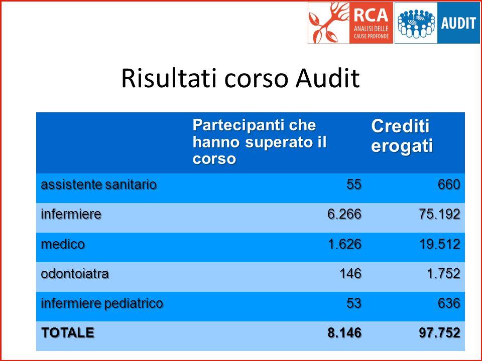 Risultati corso Audit Crediti erogati