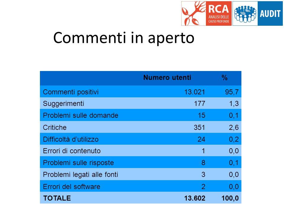 Commenti in aperto Numero utenti % Commenti positivi 13.021 95,7