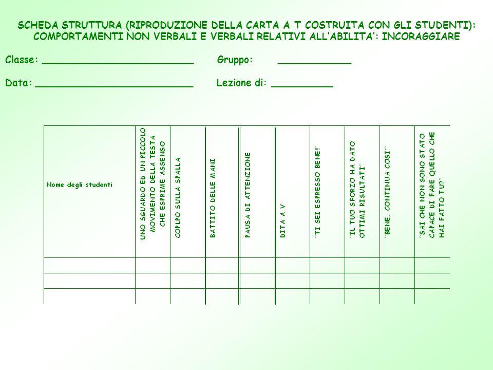 SCHEDA STRUTTURA (RIPRODUZIONE DELLA CARTA A T COSTRUITA CON GLI STUDENTI): COMPORTAMENTI NON VERBALI E VERBALI RELATIVI ALL'ABILITA': INCORAGGIARE