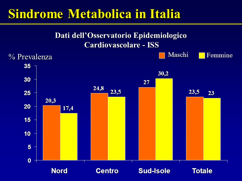 Sindrome Metabolica in Italia