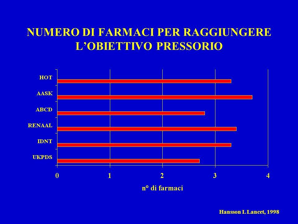 NUMERO DI FARMACI PER RAGGIUNGERE L'OBIETTIVO PRESSORIO