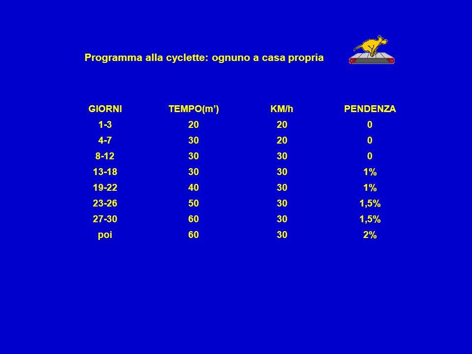 Programma alla cyclette: ognuno a casa propria