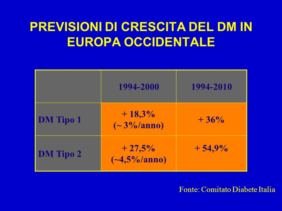 PREVISIONI DI CRESCITA DEL DM IN EUROPA OCCIDENTALE
