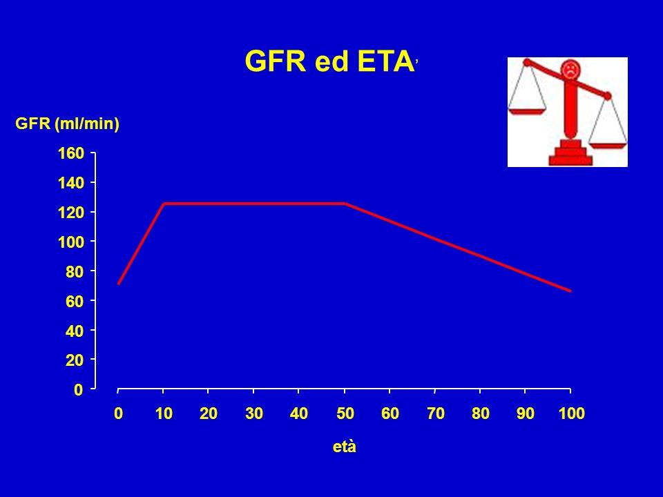 GFR ed ETA' GFR (ml/min) 160 140 120 100 80 60 40 20 10 20 30 40 50 60