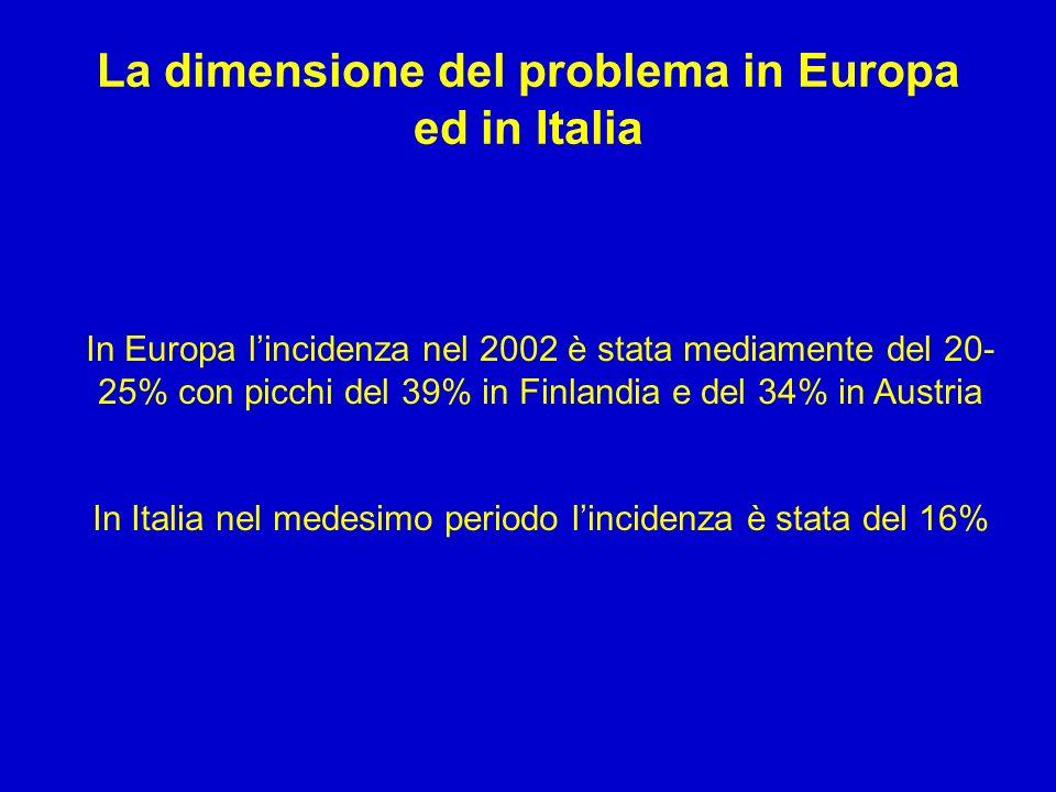 La dimensione del problema in Europa ed in Italia