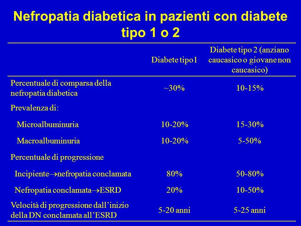 Nefropatia diabetica in pazienti con diabete tipo 1 o 2